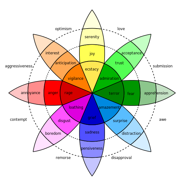 Plutchik wheel of emotion